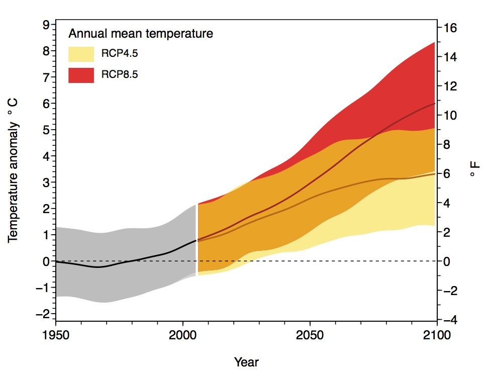 Graph: Annual Temperatures