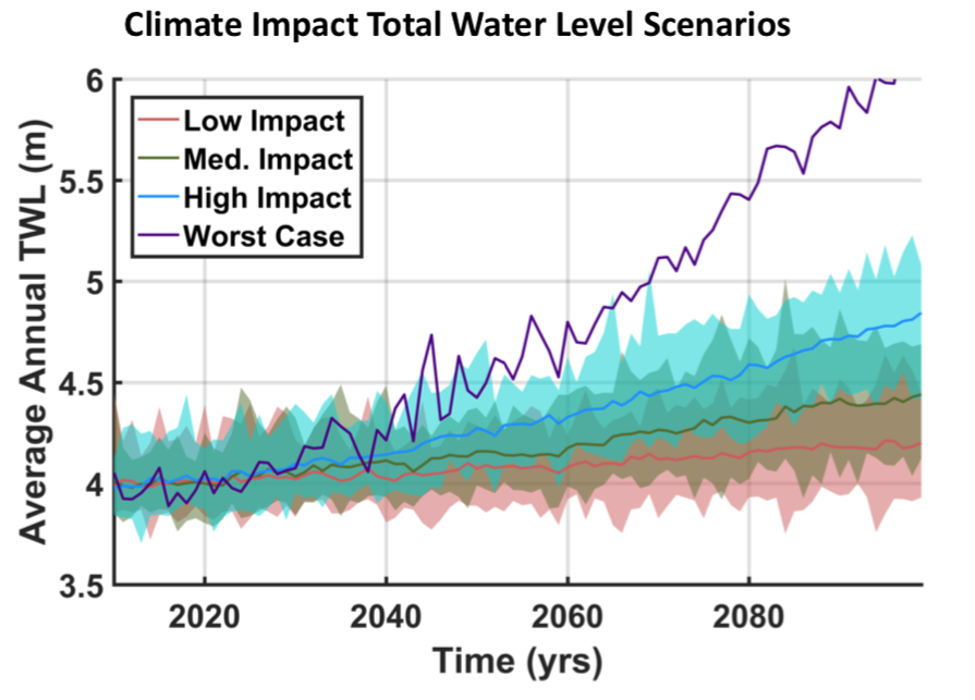 Climate Impact Total Water Level Scenarios