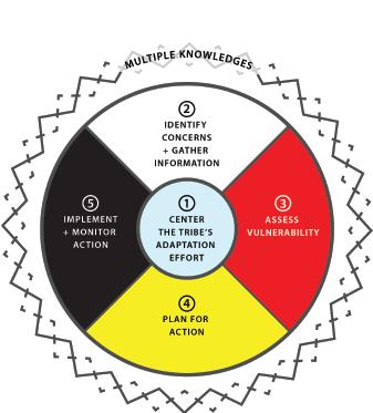 Tribal Adaptation Handbook