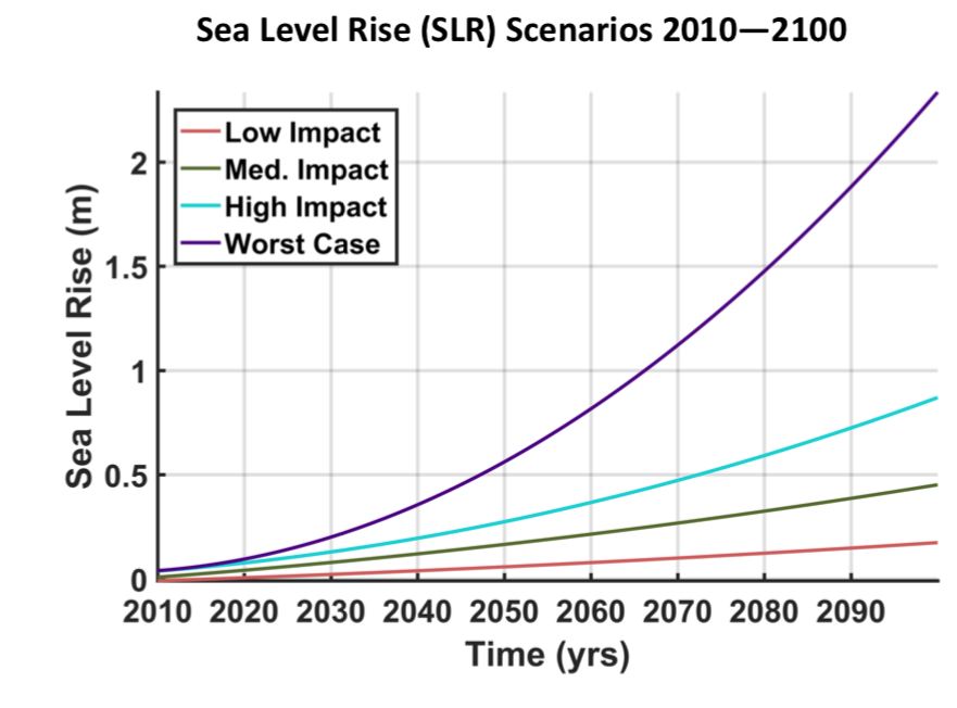Sea Level Rise (SLR) Scenarios 2010—2100.
